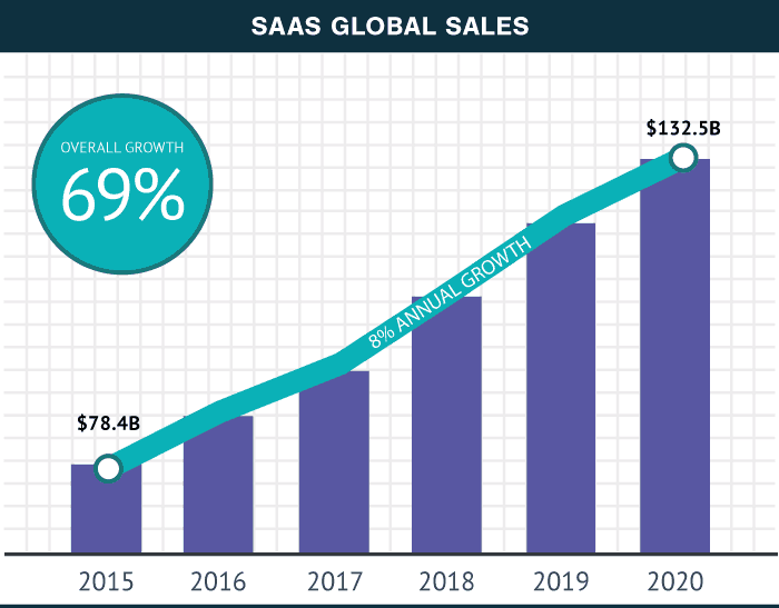 SaaS Market Growth